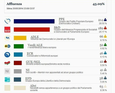 Giorno 860: Votazioni europee e il diritto di scegliere